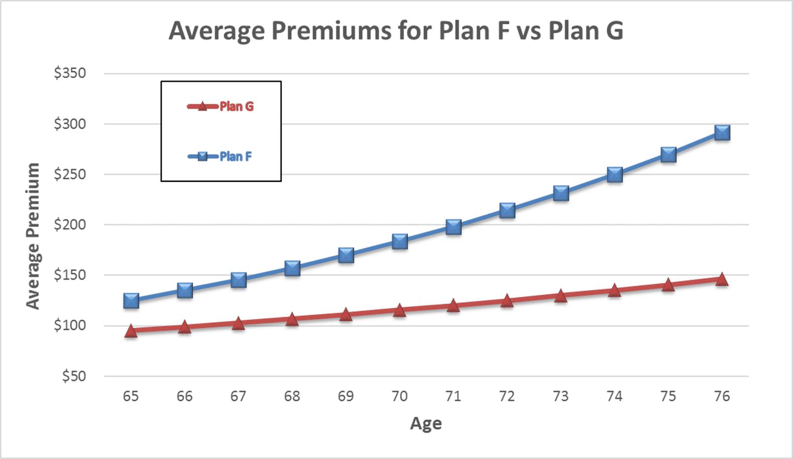 Medicare Changes Part B Deductible