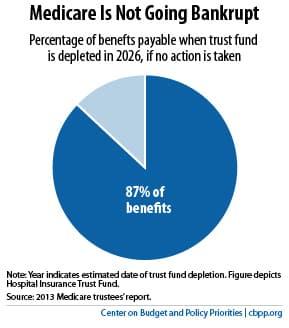 Medicare Going Bankrupt